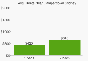 Graph of average rent prices for Camperdown Sydney
