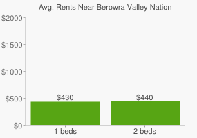 Graph of average rent prices for Berowra Valley National Park