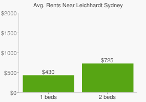 Graph of average rent prices for Leichhardt Sydney
