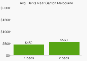 Graph of average rent prices for Carlton Melbourne