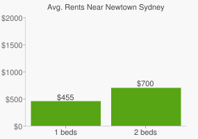 Graph of average rent prices for Newtown Sydney