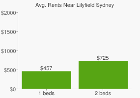 Graph of average rent prices for Lilyfield Sydney