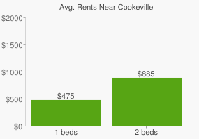 Graph of average rent prices for Cookeville