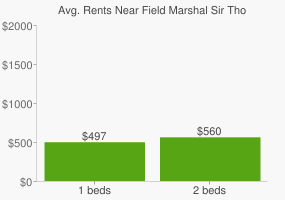 Graph of average rent prices for Field Marshal Sir Thomas Blamey Square
