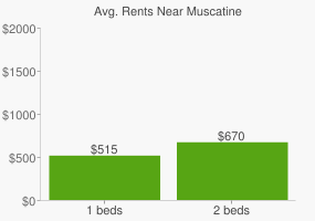 Graph of average rent prices for Muscatine