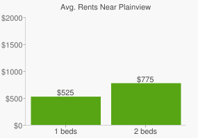 Graph of average rent prices for Plainview
