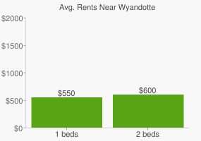 Graph of average rent prices for Wyandotte