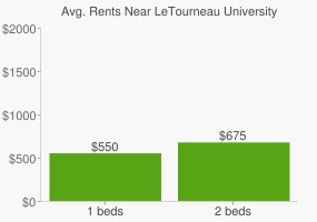 Graph of average rent prices for LeTourneau University