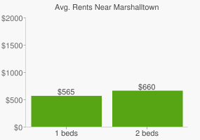 Graph of average rent prices for Marshalltown