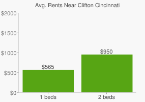 Graph of average rent prices for Clifton Cincinnati