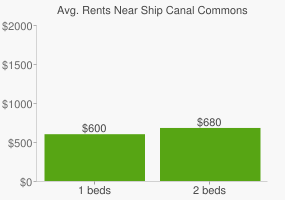 Graph of average rent prices for Ship Canal Commons