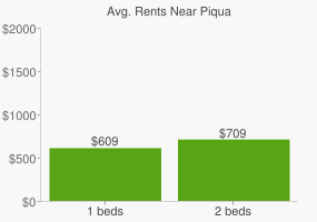 Graph of average rent prices for Piqua