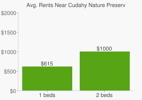 Graph of average rent prices for Cudahy Nature Preserve