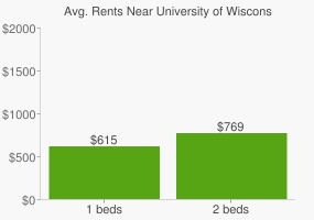 Graph of average rent prices for University of Wisconsin - Green Bay