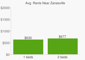 Graph of average rent prices for Zanesville