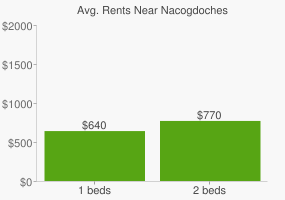 Graph of average rent prices for Nacogdoches