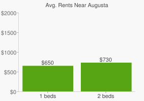 Graph of average rent prices for Augusta