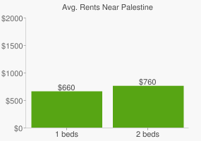 Graph of average rent prices for Palestine