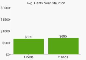 Graph of average rent prices for Staunton