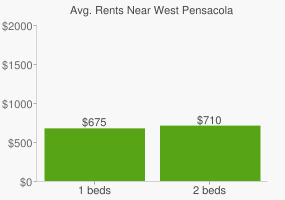 Graph of average rent prices for West Pensacola