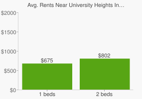 Graph of average rent prices for University Heights Indianapolis