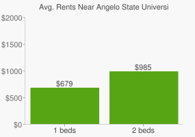 Graph of average rent prices for Angelo State University