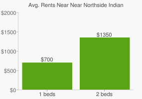 Graph of average rent prices for Near Northside Indianapolis