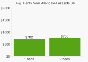 Graph of average rent prices for Allendale-Lakeside Shreveport