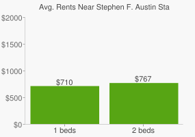Graph of average rent prices for Stephen F. Austin State University