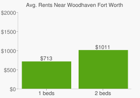 Graph of average rent prices for Woodhaven Fort Worth