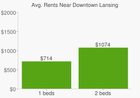 Graph of average rent prices for Downtown Lansing