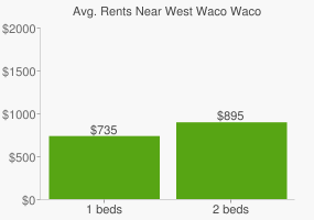Graph of average rent prices for West Waco Waco