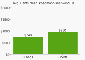 Graph of average rent prices for Broadmoor-Sherwood Baton Rouge