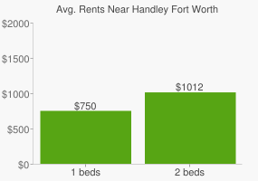 Graph of average rent prices for Handley Fort Worth