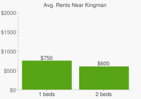 Graph of average rent prices for Kingman