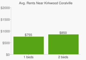 Graph of average rent prices for Kirkwood Coralville