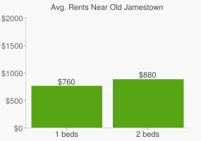 Graph of average rent prices for Old Jamestown