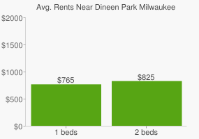 Graph of average rent prices for Dineen Park Milwaukee