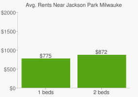 Graph of average rent prices for Jackson Park Milwaukee