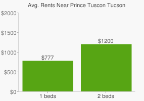 Graph of average rent prices for Prince Tuscon Tucson