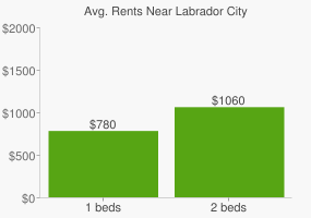 Graph of average rent prices for Labrador City