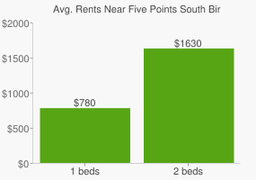 Graph of average rent prices for Five Points South Birmingham
