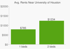 Graph of average rent prices for University of Houston - Victoria
