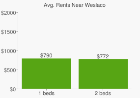Graph of average rent prices for Weslaco