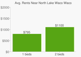 Graph of average rent prices for North Lake Waco Waco