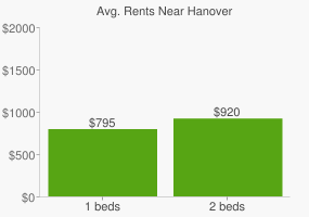 Graph of average rent prices for Hanover