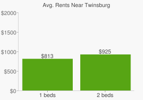 Graph of average rent prices for Twinsburg