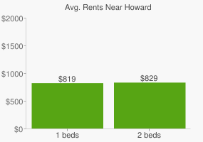 Graph of average rent prices for Howard