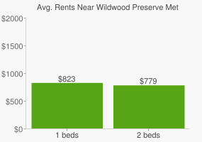 Graph of average rent prices for Wildwood Preserve Metropark