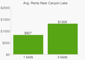 Graph of average rent prices for Canyon Lake